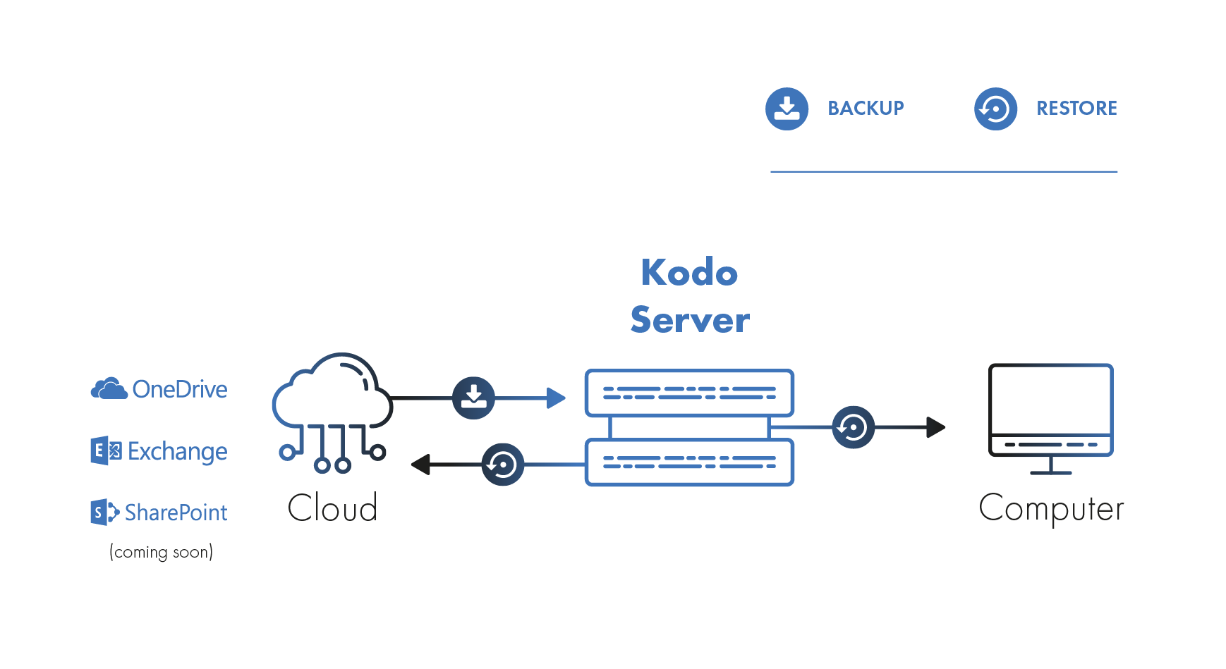 KODO for CLOUD Architecture