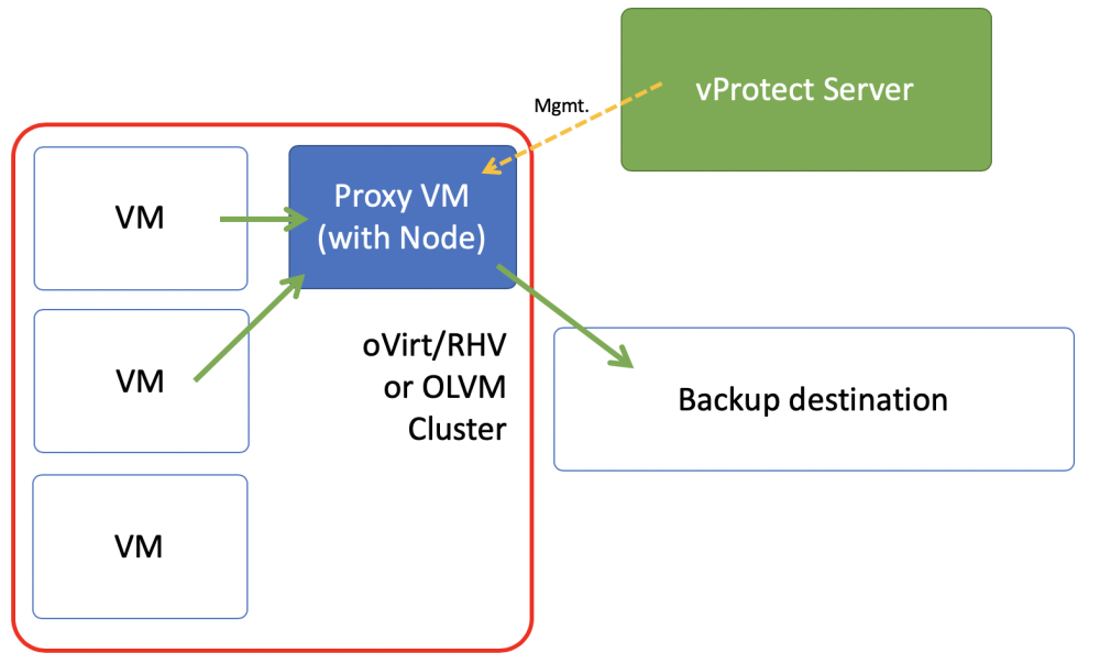 How to backup Oracle VM and Oracle Linux Virtualization