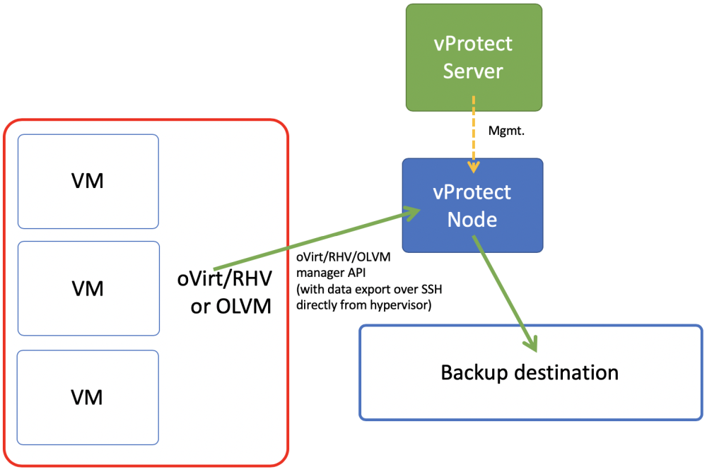 How to backup Oracle VM and Oracle Linux Virtualization Manager
