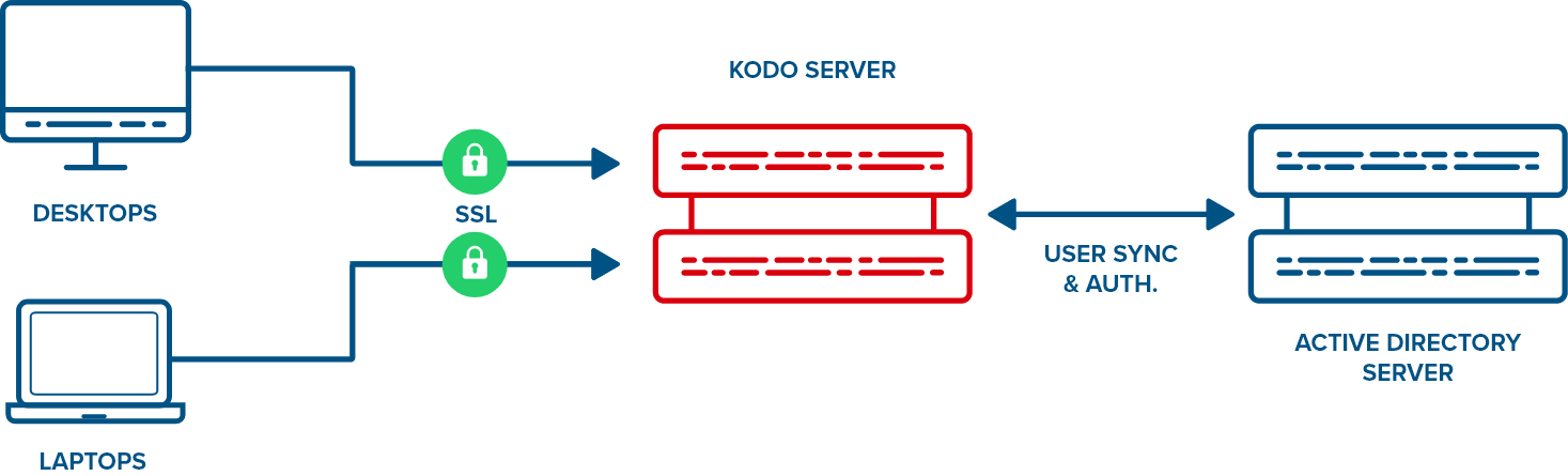 KODO for Endpoints Architecture