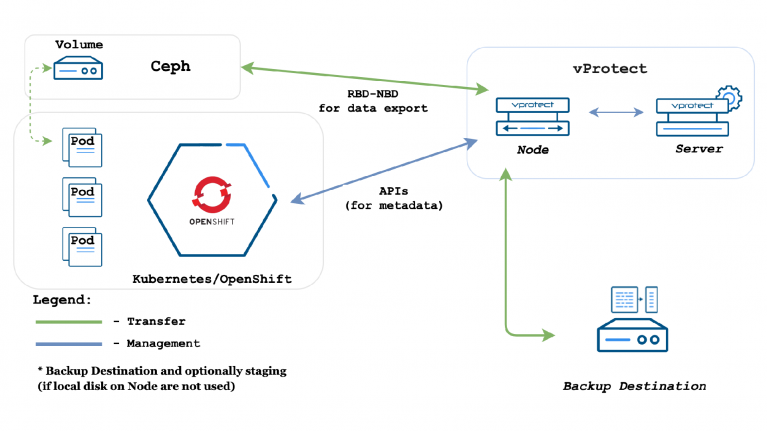 How to backup Red Hat OpenShift persistent volumes with ceph