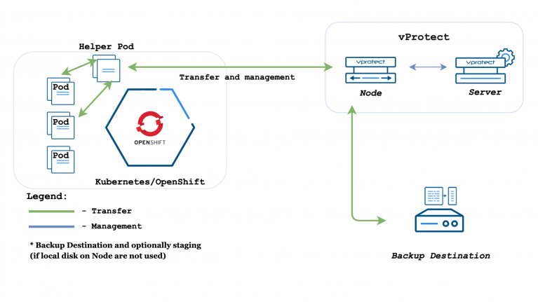 How to protect Red Hat OpenShift environment with helper pod