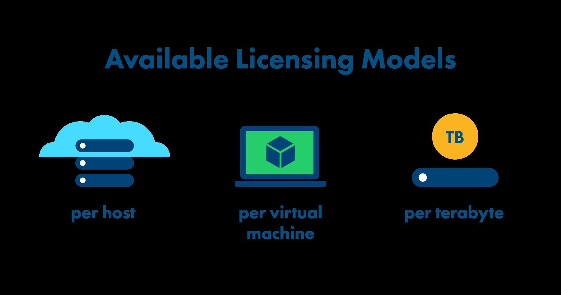 Storware vProtect licensing models