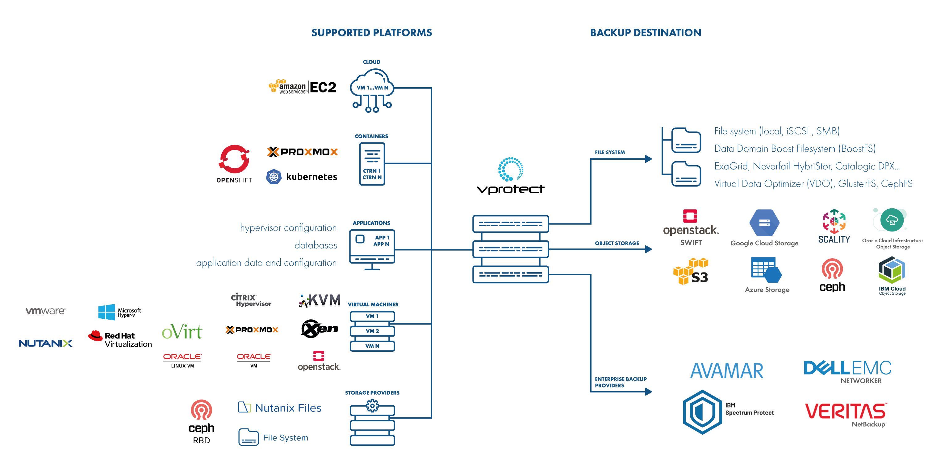 Top data backup and recovery solution architecture - Storware vProtect 4.2 by Storware 2021