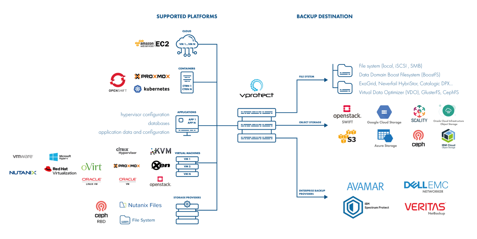 vProtect Architecture