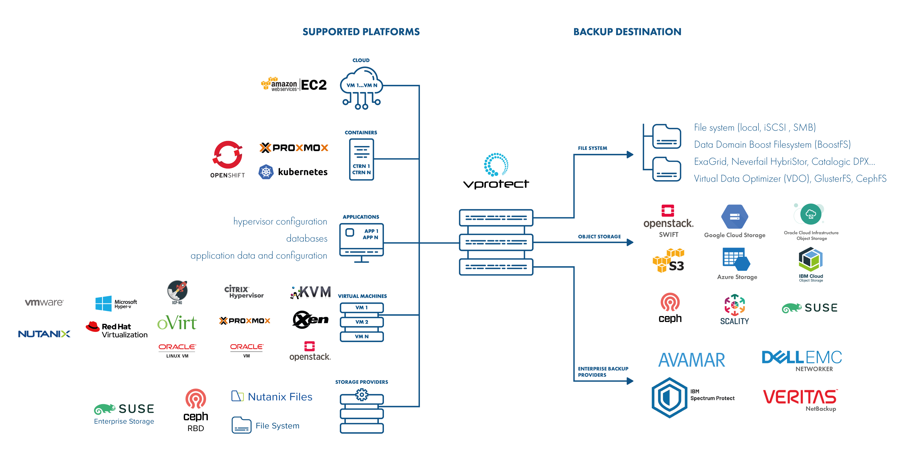 Data backup and recovery solution architecture - Storware vProtect 4.3 by Storware 2021
