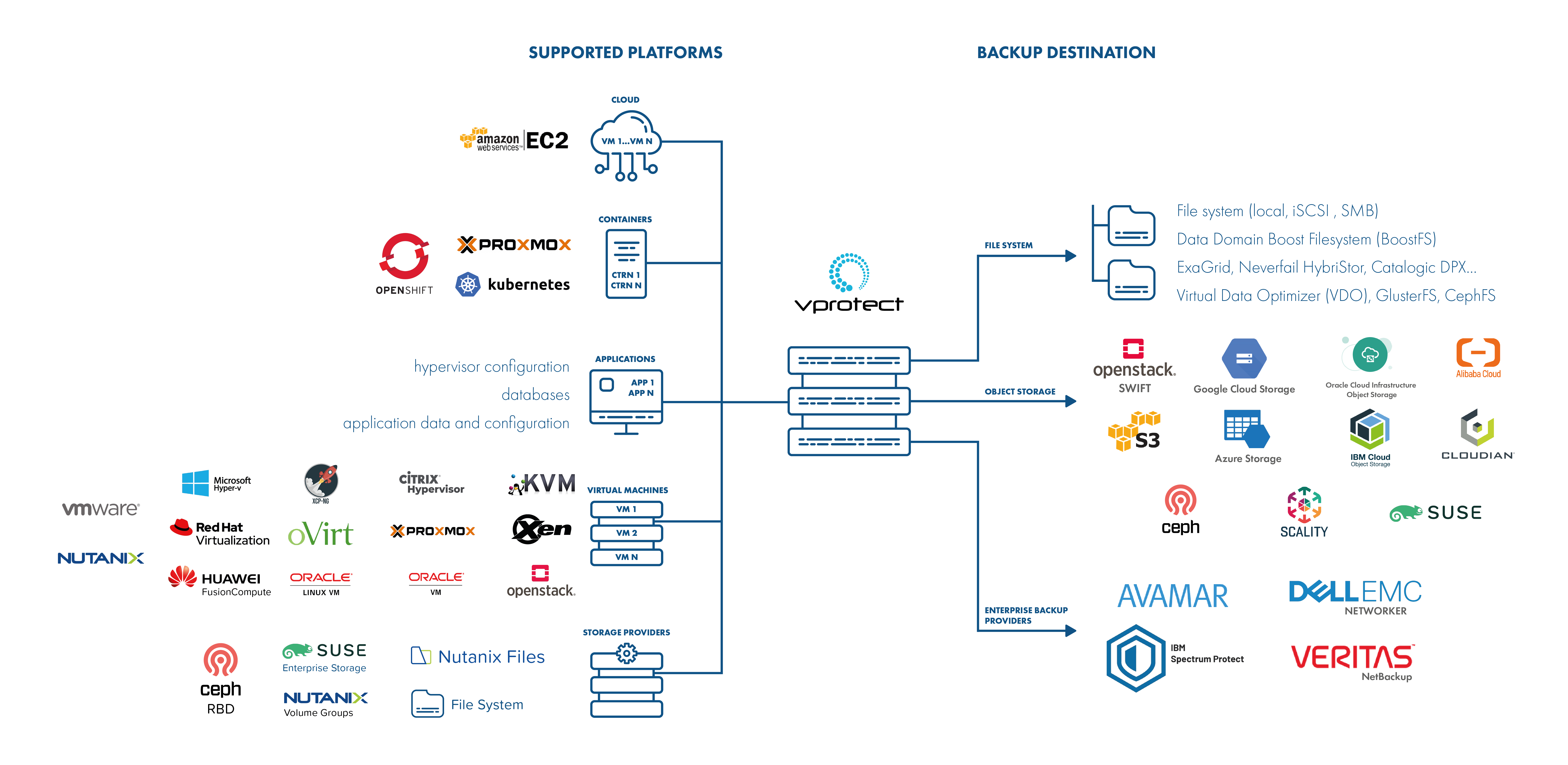 Enterprise-ready data backup and recovery solution architecture - vProtect 4.3 by Storware 2021