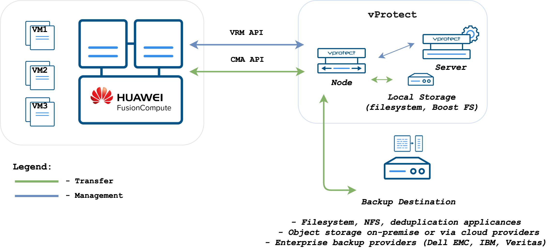 Changed Block Tracking Backup for Huawei Virtualization Similar to Vinchin